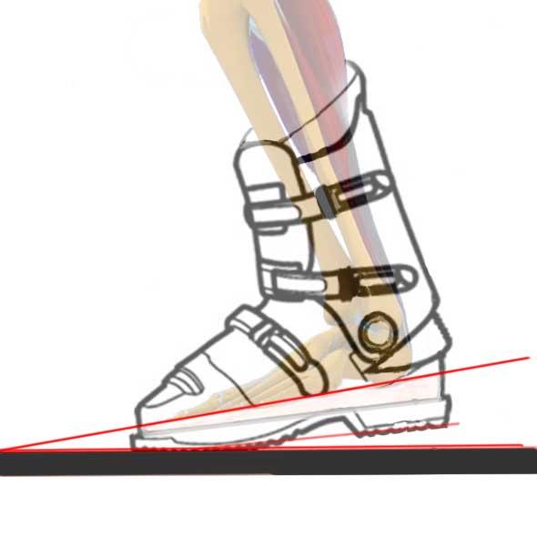 Technique ski – L'angle entre le pied et le ski